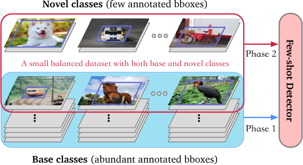 Figure 1 for Few-shot Object Detection via Feature Reweighting