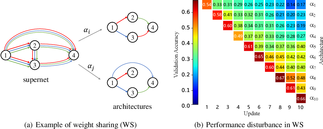 Figure 1 for Disturbance-immune Weight Sharing for Neural Architecture Search