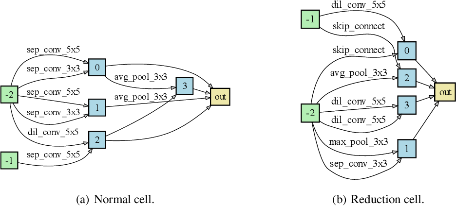 Figure 3 for Disturbance-immune Weight Sharing for Neural Architecture Search