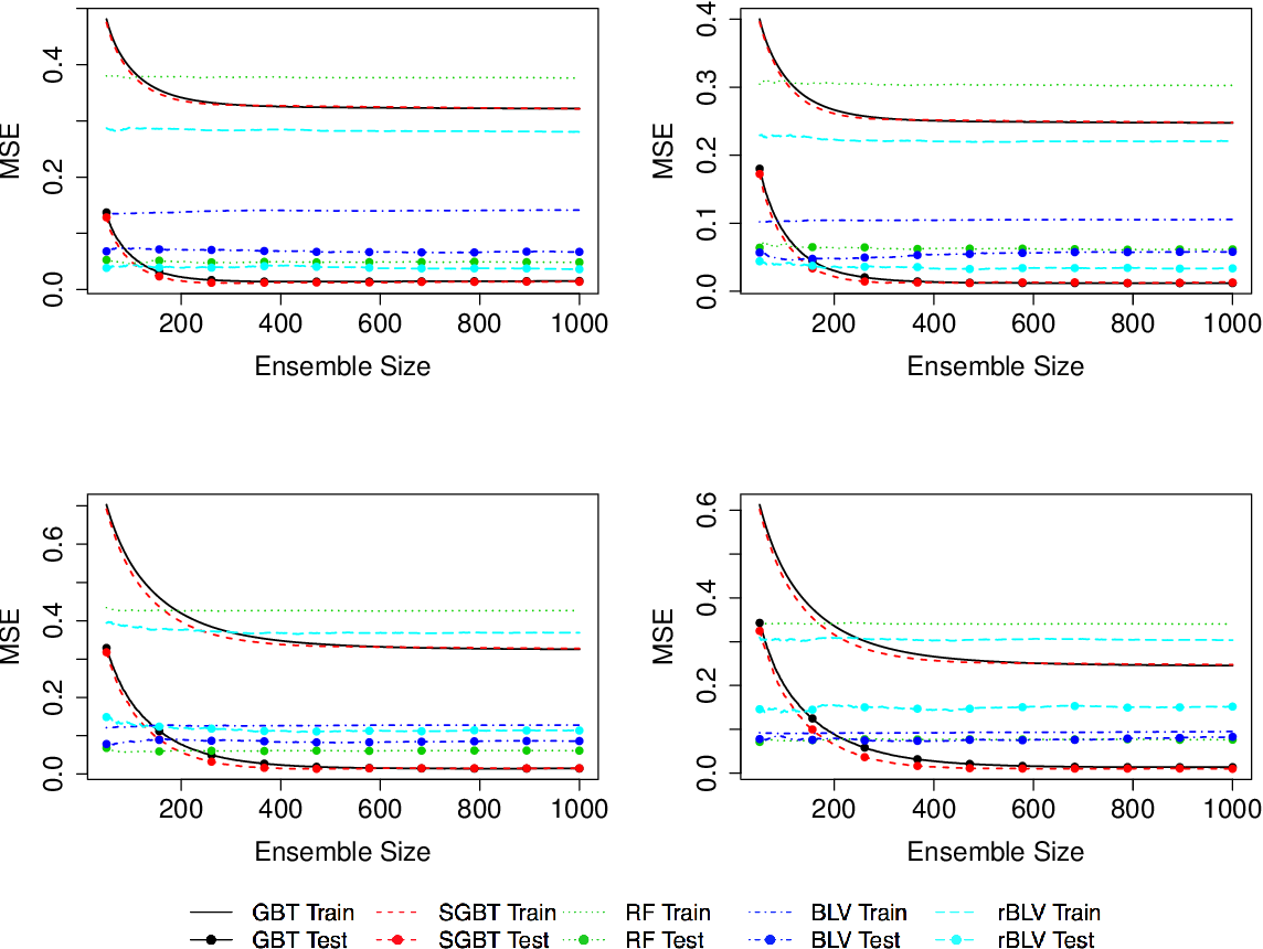 Figure 1 for Boulevard: Regularized Stochastic Gradient Boosted Trees and Their Limiting Distribution