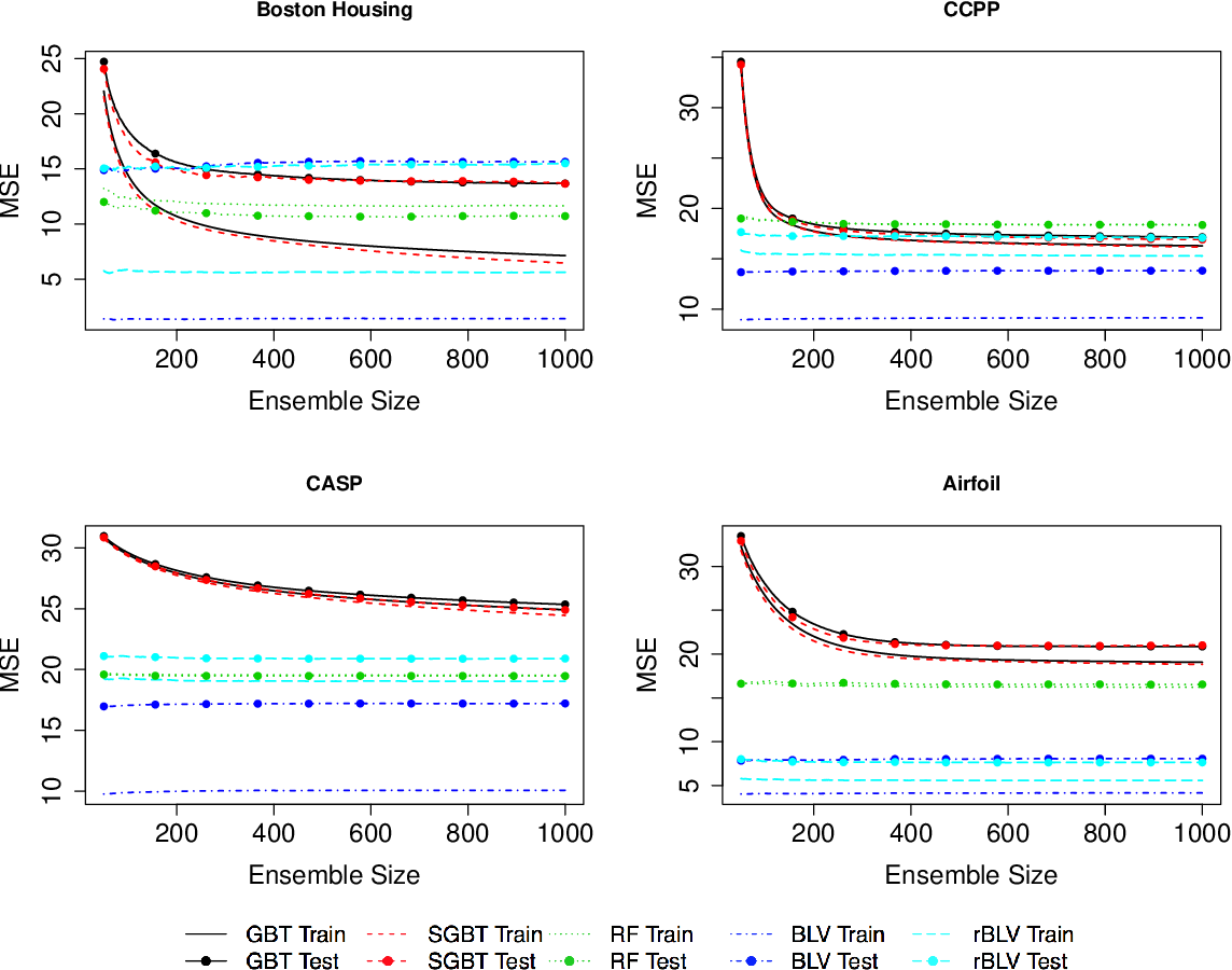 Figure 3 for Boulevard: Regularized Stochastic Gradient Boosted Trees and Their Limiting Distribution