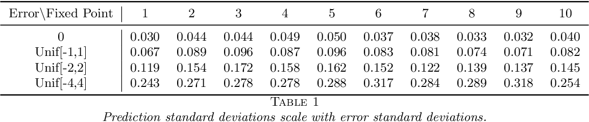 Figure 2 for Boulevard: Regularized Stochastic Gradient Boosted Trees and Their Limiting Distribution