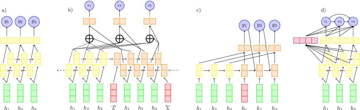 Figure 1 for Content Selection in Deep Learning Models of Summarization