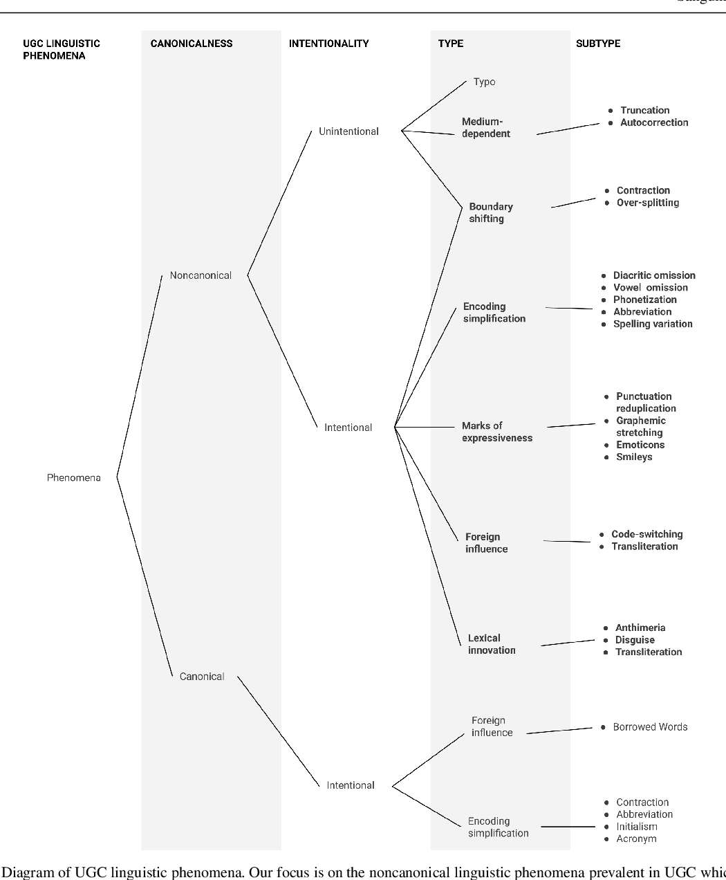 Figure 1 for Treebanking User-Generated Content: a UD Based Overview of Guidelines, Corpora and Unified Recommendations