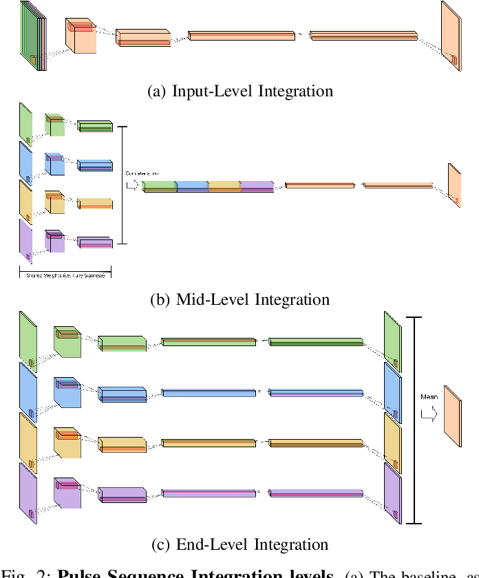 Figure 2 for MRI Pulse Sequence Integration for Deep-Learning Based Brain Metastasis Segmentation