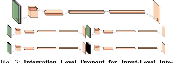 Figure 3 for MRI Pulse Sequence Integration for Deep-Learning Based Brain Metastasis Segmentation
