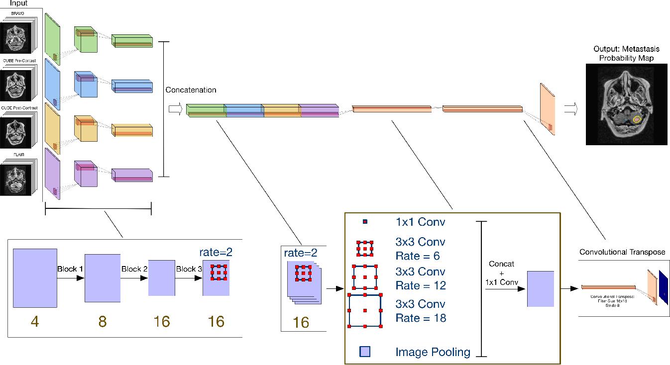 Figure 4 for MRI Pulse Sequence Integration for Deep-Learning Based Brain Metastasis Segmentation