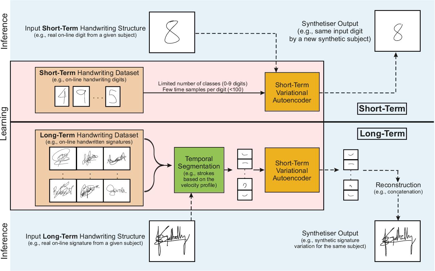 Figure 1 for DeepWriteSYN: On-Line Handwriting Synthesis via Deep Short-Term Representations