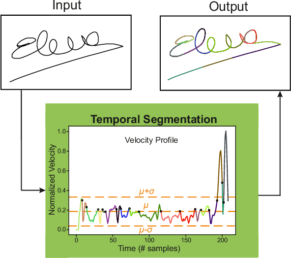 Figure 2 for DeepWriteSYN: On-Line Handwriting Synthesis via Deep Short-Term Representations