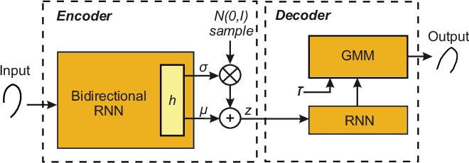 Figure 3 for DeepWriteSYN: On-Line Handwriting Synthesis via Deep Short-Term Representations