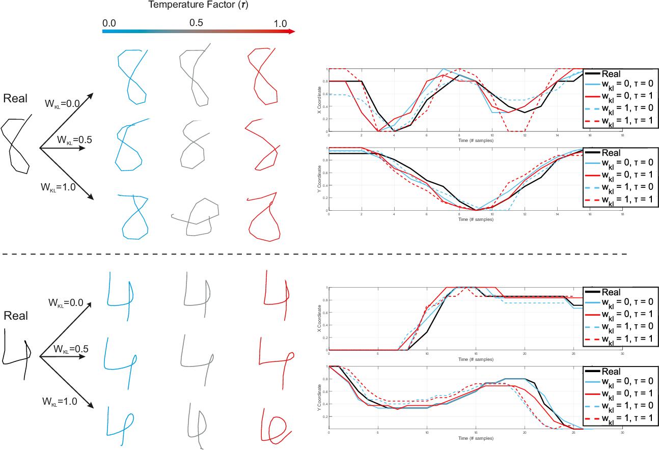Figure 4 for DeepWriteSYN: On-Line Handwriting Synthesis via Deep Short-Term Representations