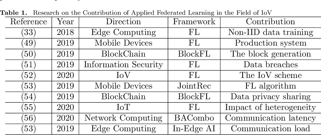 Figure 2 for Federated Learning in Smart Cities: A Comprehensive Survey