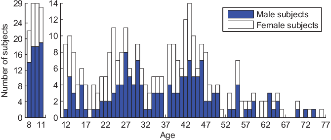 Figure 2 for Attended End-to-end Architecture for Age Estimation from Facial Expression Videos