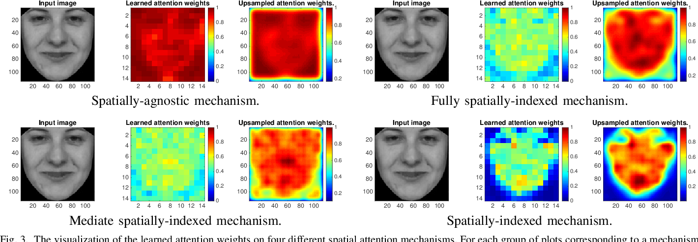 Figure 3 for Attended End-to-end Architecture for Age Estimation from Facial Expression Videos