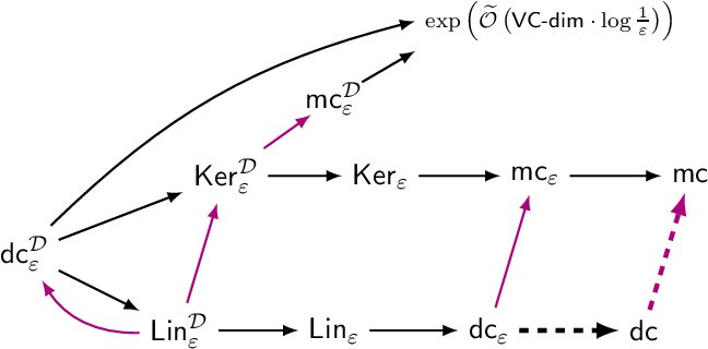 Figure 1 for Approximate is Good Enough: Probabilistic Variants of Dimensional and Margin Complexity