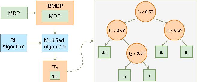 Figure 1 for Iterative Bounding MDPs: Learning Interpretable Policies via Non-Interpretable Methods