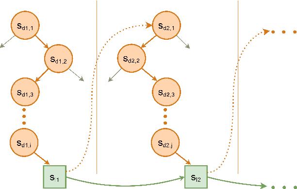 Figure 3 for Iterative Bounding MDPs: Learning Interpretable Policies via Non-Interpretable Methods