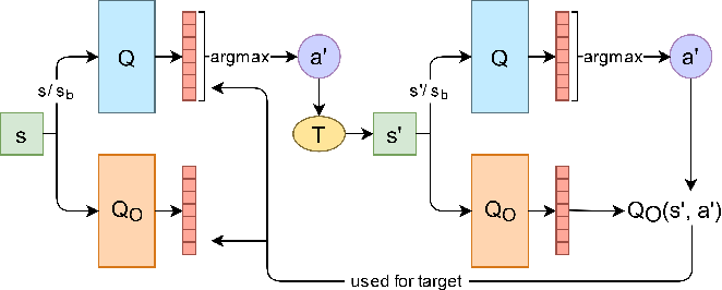 Figure 4 for Iterative Bounding MDPs: Learning Interpretable Policies via Non-Interpretable Methods