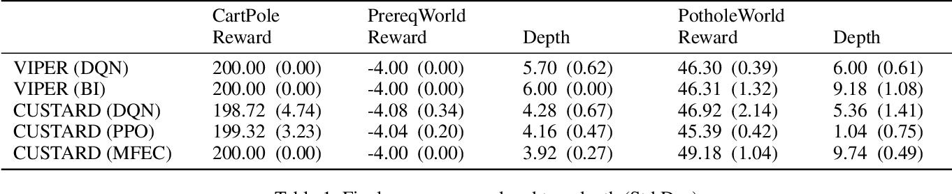Figure 2 for Iterative Bounding MDPs: Learning Interpretable Policies via Non-Interpretable Methods