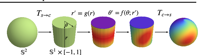 Figure 1 for Normalizing Flows on Tori and Spheres