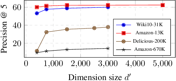 Figure 4 for Learning with Holographic Reduced Representations
