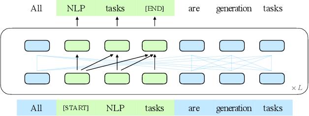 Figure 1 for All NLP Tasks Are Generation Tasks: A General Pretraining Framework
