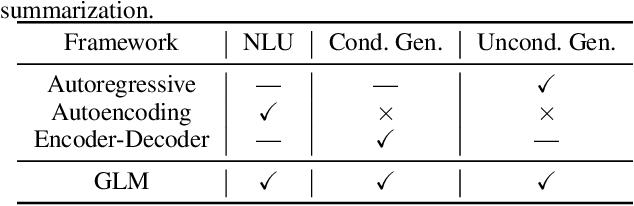 Figure 2 for All NLP Tasks Are Generation Tasks: A General Pretraining Framework