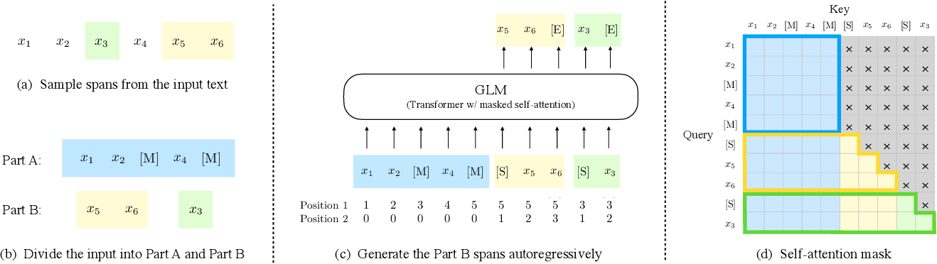 Figure 3 for All NLP Tasks Are Generation Tasks: A General Pretraining Framework
