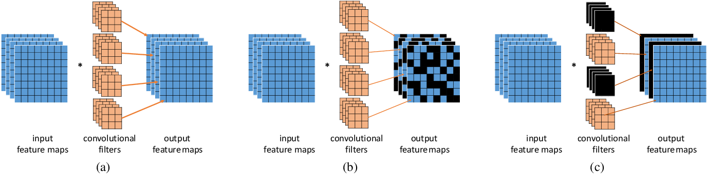 Figure 3 for SelectScale: Mining More Patterns from Images via Selective and Soft Dropout