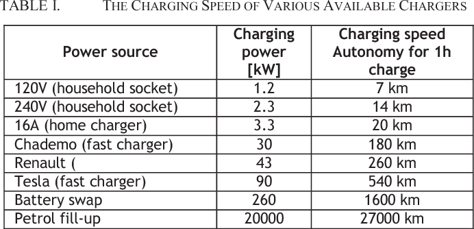 Simulation of lithium-ion batteries from a electric vehicle