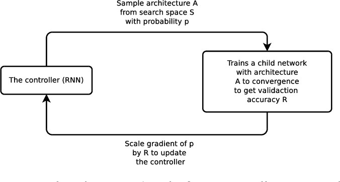 Figure 1 for Learning Transferable Architectures for Scalable Image Recognition