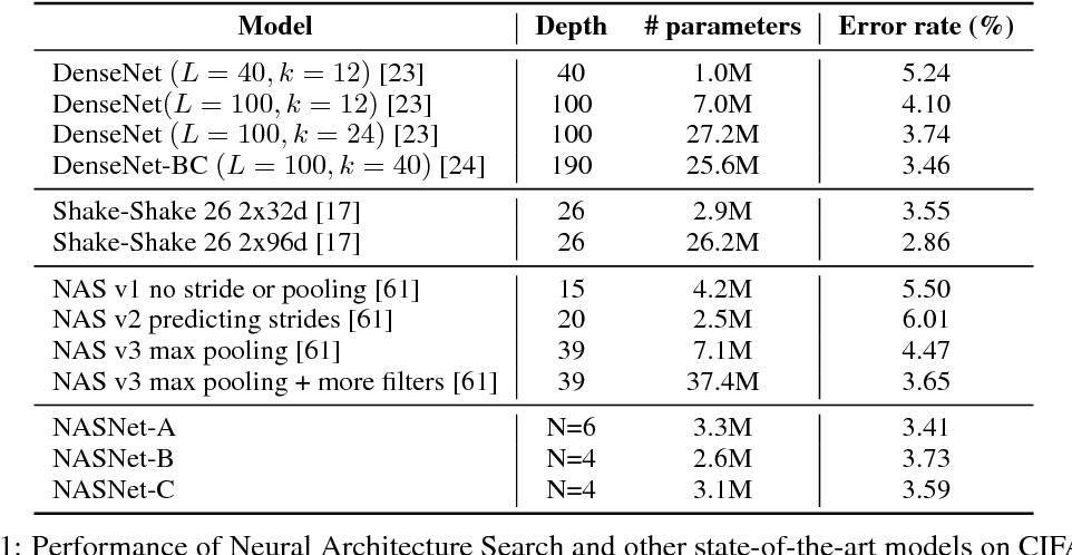 Figure 2 for Learning Transferable Architectures for Scalable Image Recognition