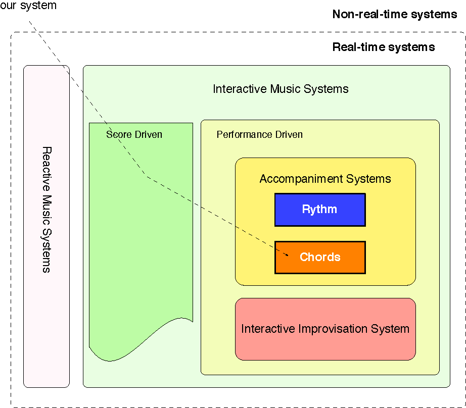 Figure 2 for Real-time jam-session support system