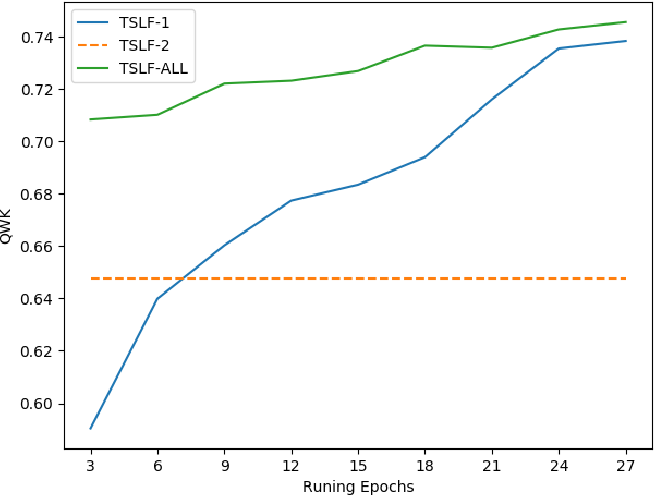 Figure 2 for Automated Essay Scoring based on Two-Stage Learning