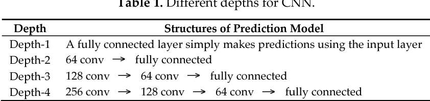 Figure 2 for Learning Traffic as Images: A Deep Convolutional Neural Network for Large-Scale Transportation Network Speed Prediction