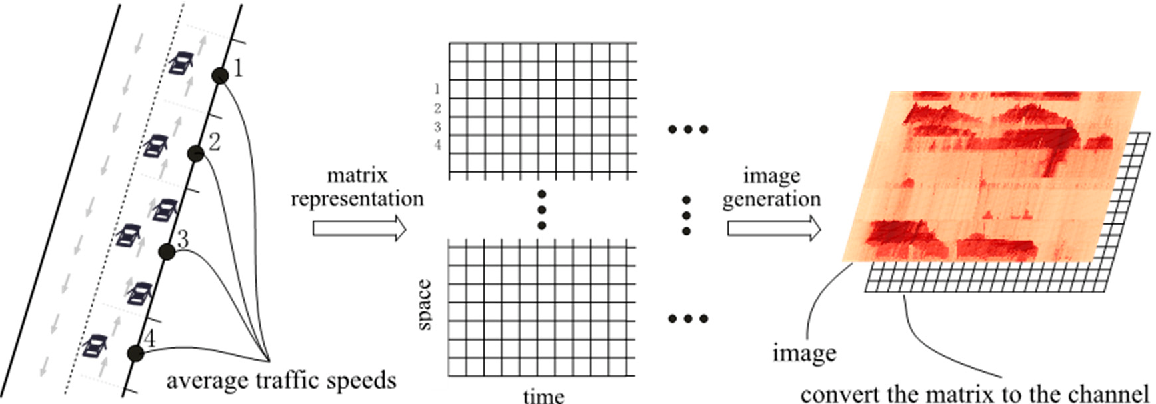 Figure 1 for Learning Traffic as Images: A Deep Convolutional Neural Network for Large-Scale Transportation Network Speed Prediction