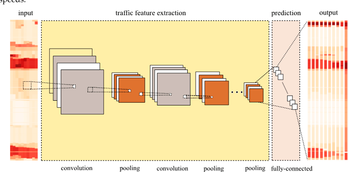 Figure 3 for Learning Traffic as Images: A Deep Convolutional Neural Network for Large-Scale Transportation Network Speed Prediction