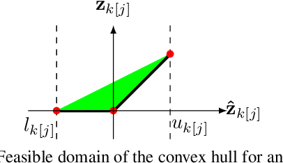 Figure 1 for Lagrangian Decomposition for Neural Network Verification