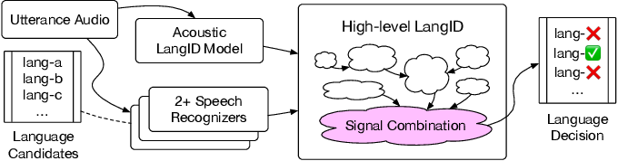 Figure 1 for Signal Combination for Language Identification