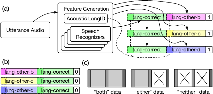 Figure 3 for Signal Combination for Language Identification