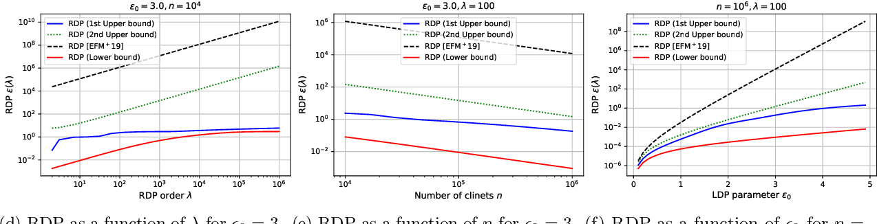 Figure 3 for On the Renyi Differential Privacy of the Shuffle Model