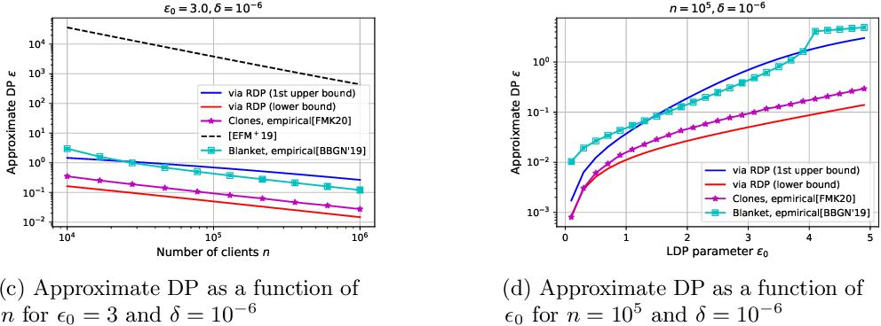 Figure 4 for On the Renyi Differential Privacy of the Shuffle Model