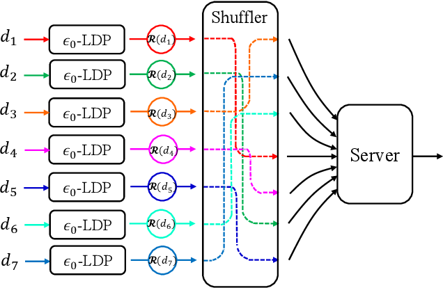 Figure 1 for On the Renyi Differential Privacy of the Shuffle Model