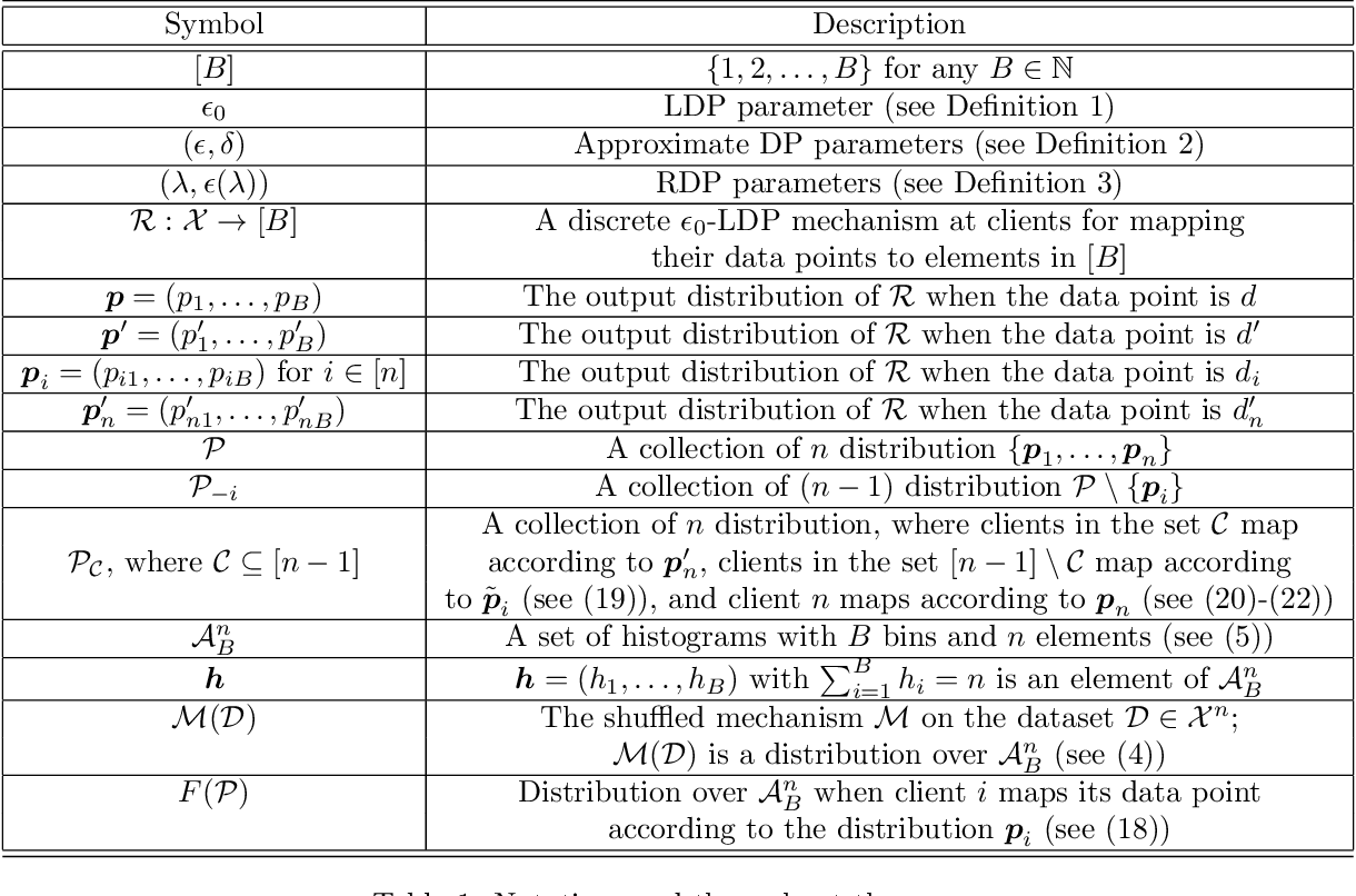 Figure 2 for On the Renyi Differential Privacy of the Shuffle Model