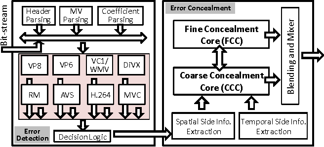 Energy and area efficient hardware implementation of 4K Main
