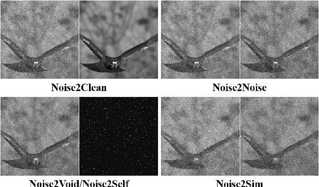 Figure 1 for Noise2Sim -- Similarity-based Self-Learning for Image Denoising