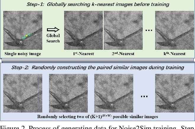 Figure 3 for Noise2Sim -- Similarity-based Self-Learning for Image Denoising